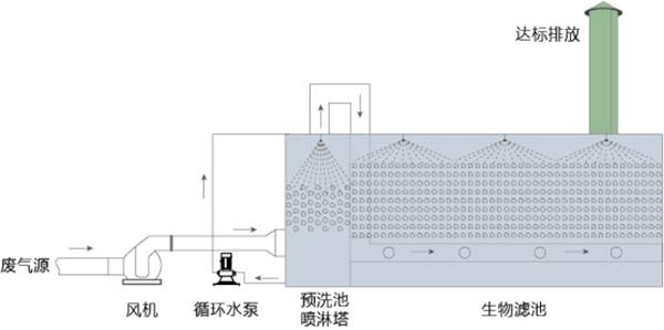 环保制剂生物除臭设备-市政污水处理厂